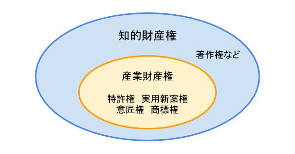 知的財産権と産業財産権